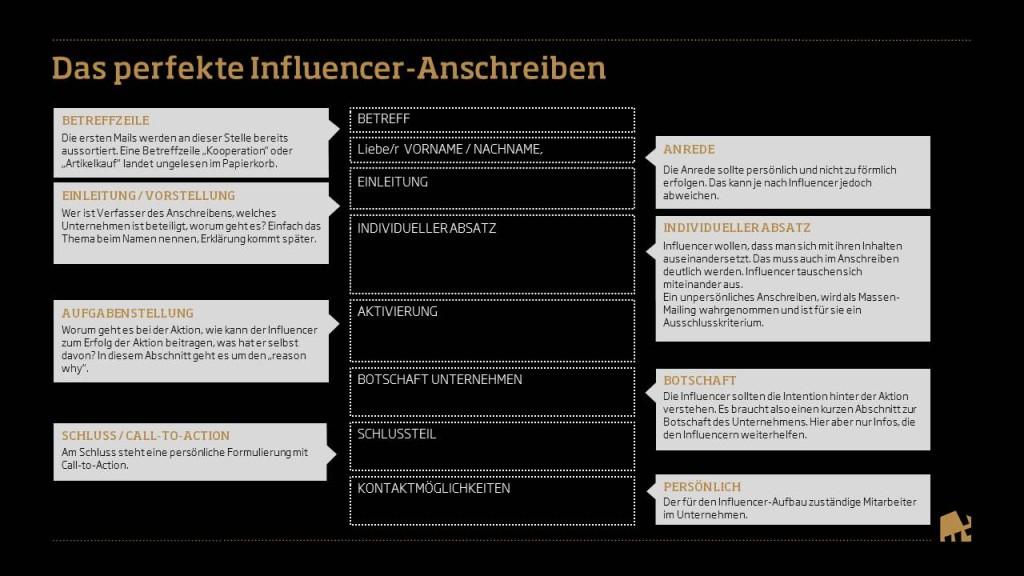Influencer-Relations: Richtig starten mit dem richtigen Anschreiben